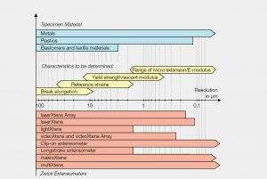extensometer กับชนิดของ meterial