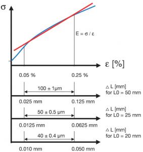 ISO527 E-modulus Accuracy Class 0.5