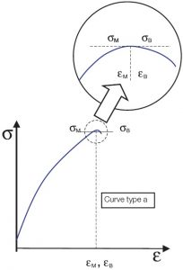 curve type a tensile test plastic