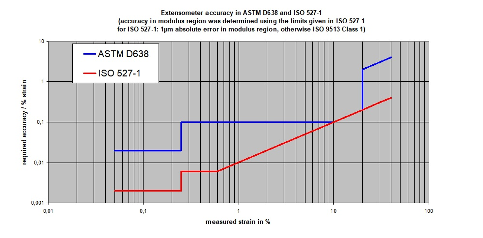 extensometer-accuracy-in-ASTM-D638-ISO-527